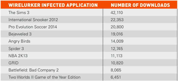 wirelurker-infected-applications-downloads.png